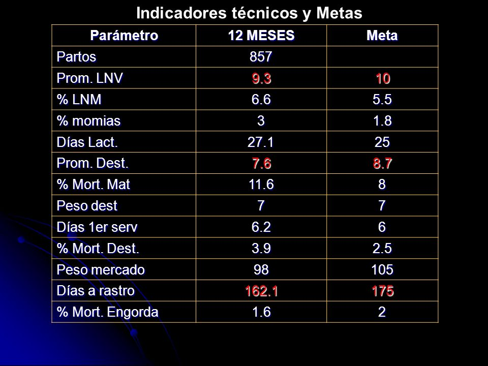 Parámetro 12 MESES Meta Partos857 Prom. LNV 9.310 % LNM 6.65.5 % momias 31.8 Días Lact. 27.125 Prom. Dest. 7.68.7 % Mort. Mat 11.68 Peso dest 77 Días