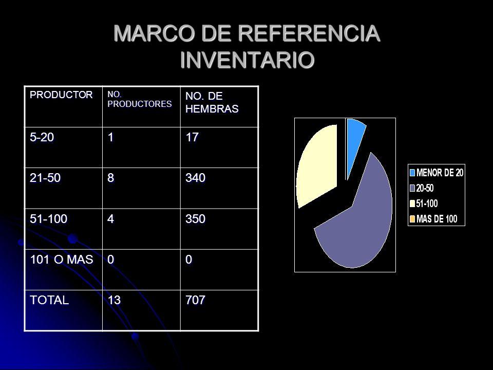 MARCO DE REFERENCIA INVENTARIO PRODUCTOR NO. PRODUCTORES NO. DE HEMBRAS 5-20117 21-508340 51-1004350 101 O MAS 00 TOTAL13707