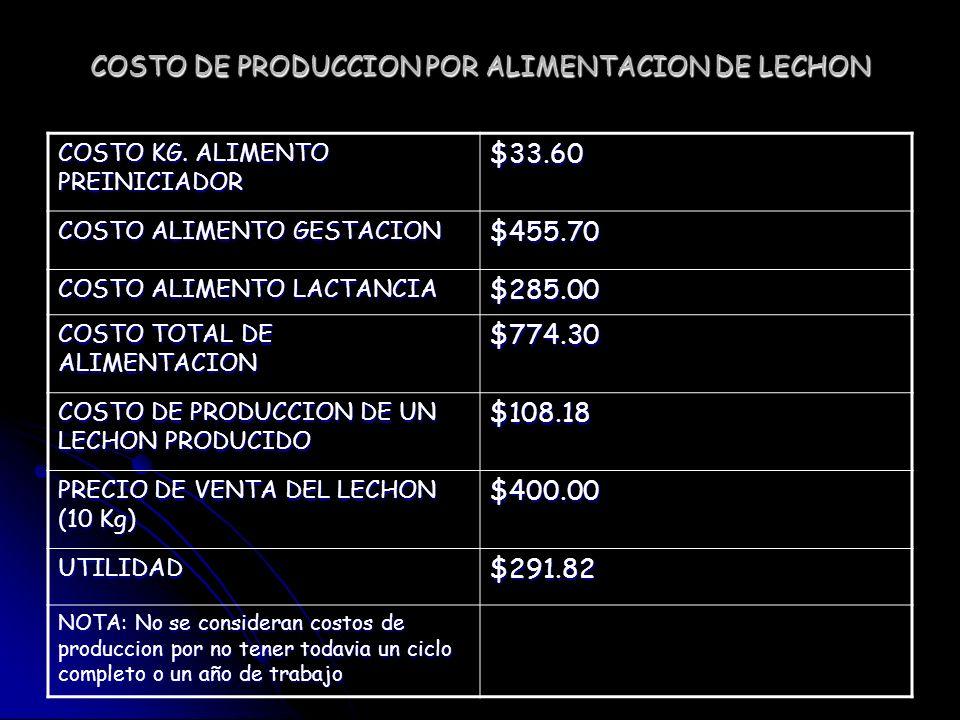 COSTO DE PRODUCCION POR ALIMENTACION DE LECHON COSTO KG. ALIMENTO PREINICIADOR $33.60 COSTO ALIMENTO GESTACION $455.70 COSTO ALIMENTO LACTANCIA $285.0