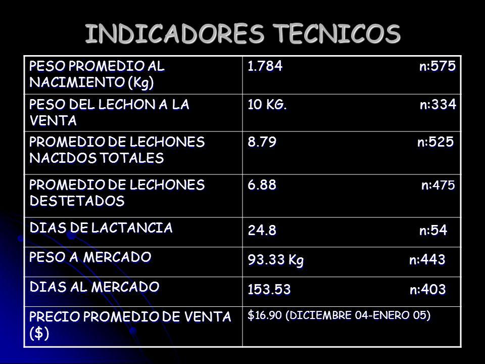 INDICADORES TECNICOS PESO PROMEDIO AL NACIMIENTO (Kg) 1.784 n:575 PESO DEL LECHON A LA VENTA 10 KG. n:334 PROMEDIO DE LECHONES NACIDOS TOTALES 8.79 n: