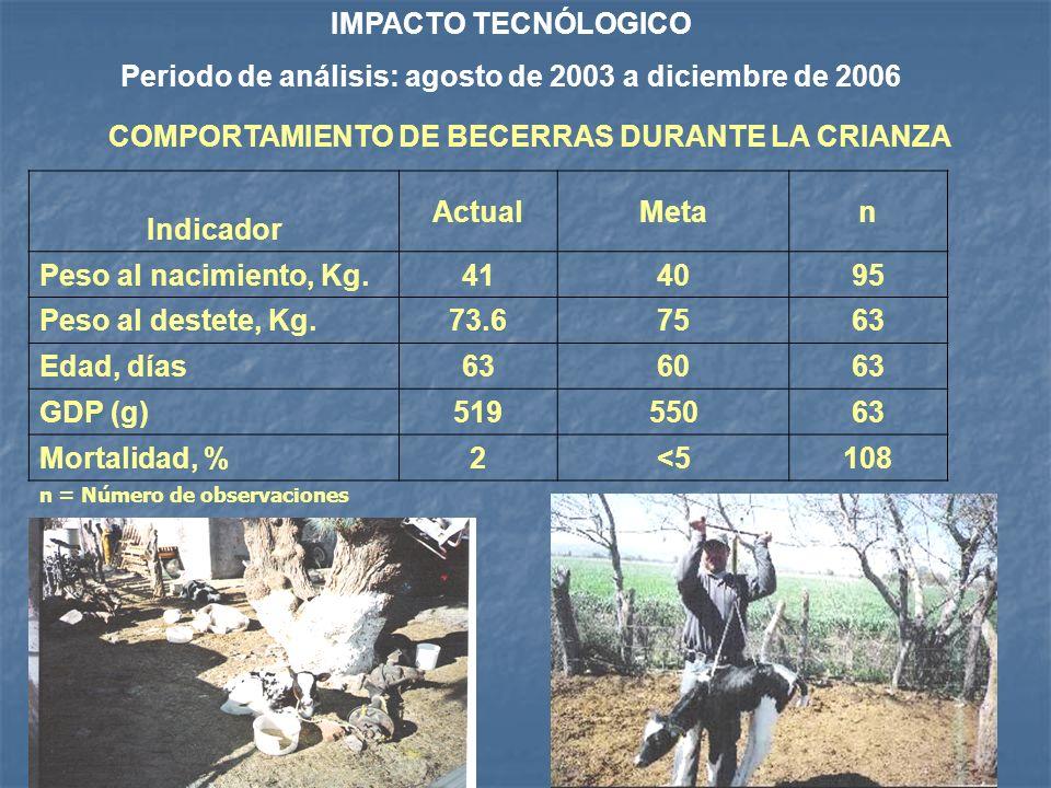 CRIANZA INTEGRAL DE REEMPLAZOS Rancho San Juan Practica Dx No. Actual No. Meta 07 No. Alojamiento individual en etapa de crianza 013 Lotificación por