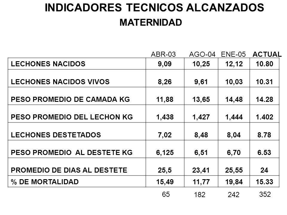 INDICADORES TECNICOS ALCANZADOS MATERNIDAD LECHONES NACIDOS9,0910,2512,1210.80 LECHONES NACIDOS VIVOS8,269,6110,0310.31 PESO PROMEDIO DE CAMADA KG11,8