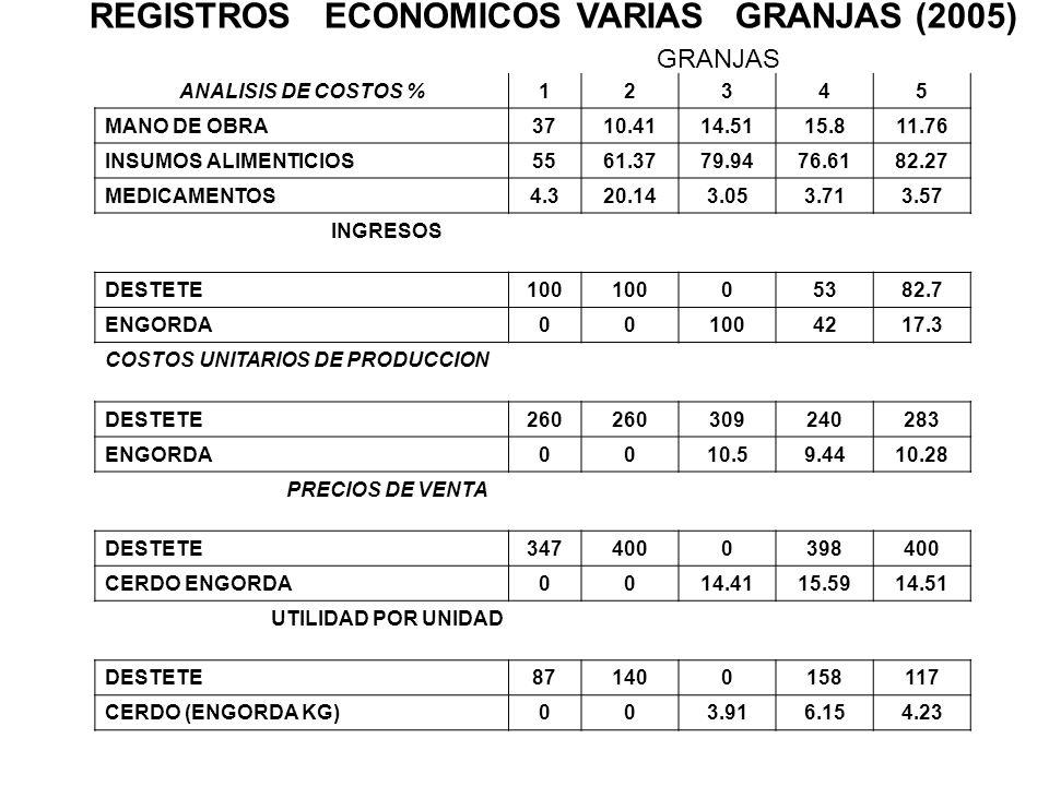 REGISTROS ECONOMICOS VARIAS GRANJAS (2005) ANALISIS DE COSTOS %12345 MANO DE OBRA3710.4114.5115.811.76 INSUMOS ALIMENTICIOS5561.3779.9476.6182.27 MEDI