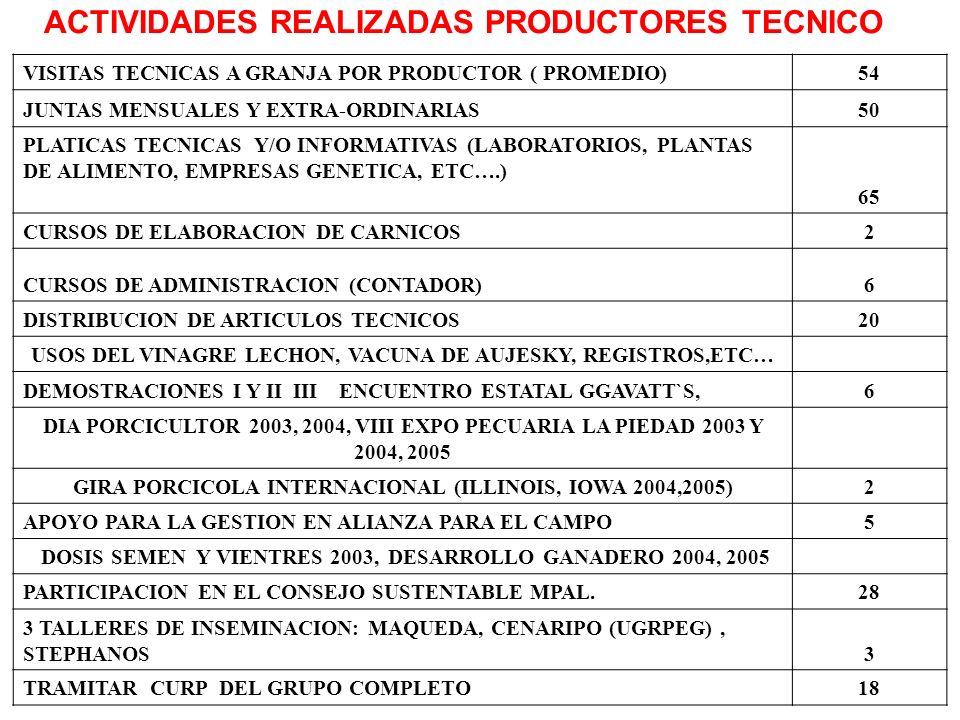 ACTIVIDADES REALIZADAS PRODUCTORES TECNICO VISITAS TECNICAS A GRANJA POR PRODUCTOR ( PROMEDIO)54 JUNTAS MENSUALES Y EXTRA-ORDINARIAS50 PLATICAS TECNIC