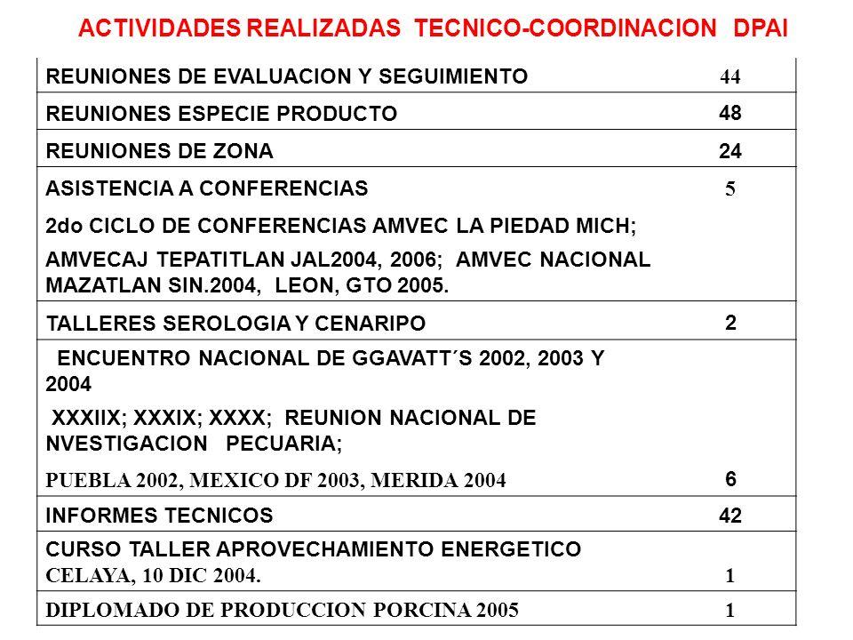 ACTIVIDADES REALIZADAS TECNICO-COORDINACION DPAI REUNIONES DE EVALUACION Y SEGUIMIENTO 44 REUNIONES ESPECIE PRODUCTO48 REUNIONES DE ZONA24 ASISTENCIA