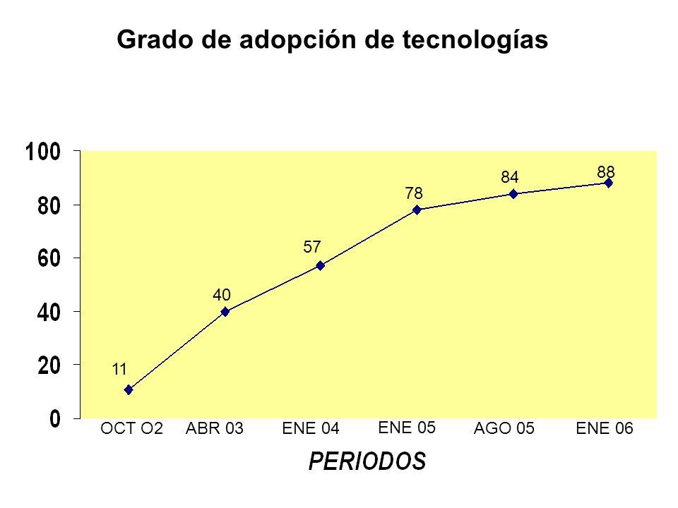 Grado de adopción de tecnologías OCT O2 11 ABR 03 40 ENE 04 57 ENE 05 78 AGO 05 84 ENE 06 88
