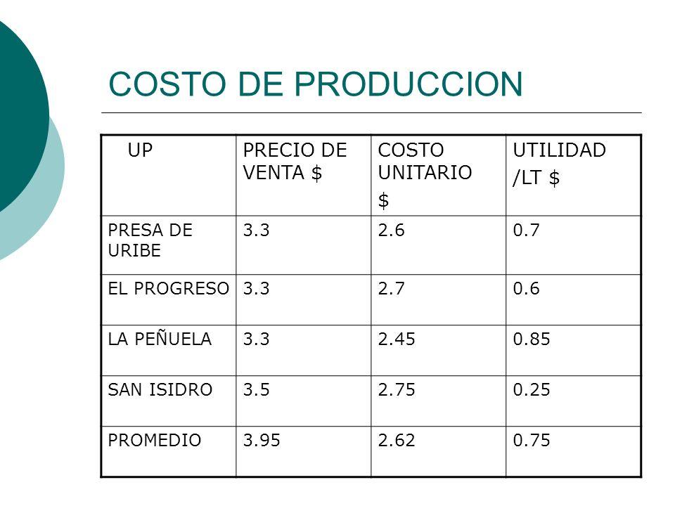 COSTO DE PRODUCCION UPPRECIO DE VENTA $ COSTO UNITARIO $ UTILIDAD /LT $ PRESA DE URIBE 3.32.60.7 EL PROGRESO3.32.70.6 LA PEÑUELA3.32.450.85 SAN ISIDRO