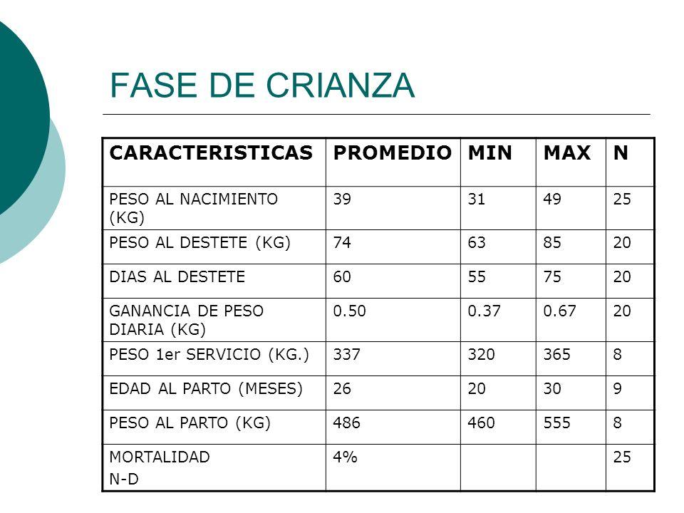 FASE DE CRIANZA CARACTERISTICASPROMEDIOMINMAXN PESO AL NACIMIENTO (KG) 39314925 PESO AL DESTETE (KG)74638520 DIAS AL DESTETE60557520 GANANCIA DE PESO