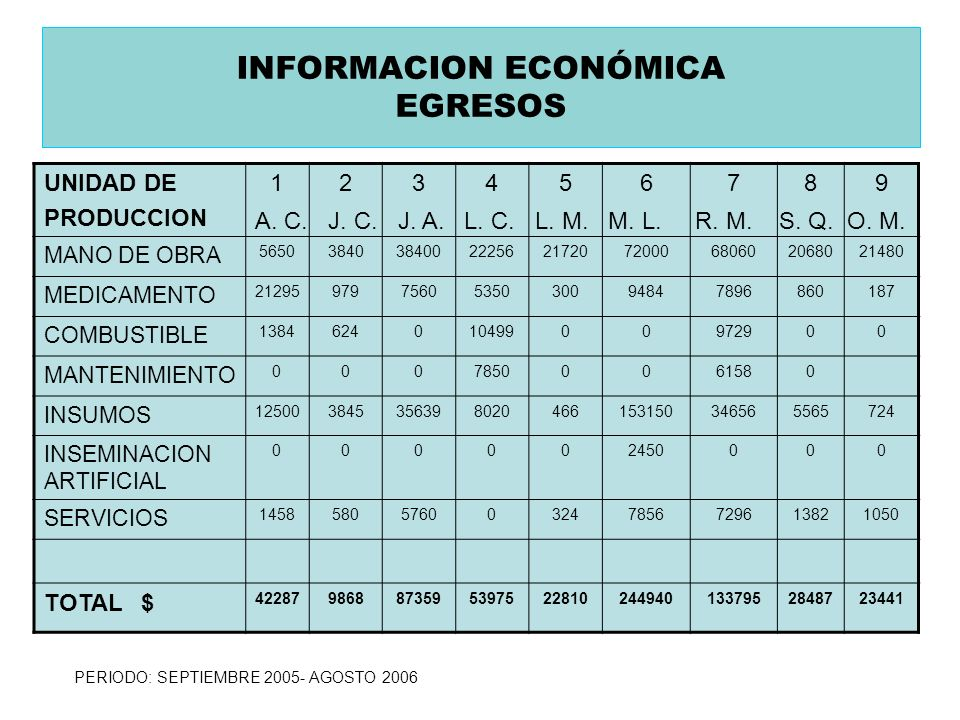 INFORMACION ECONÓMICA EGRESOS UNIDAD DE PRODUCCION 123456789 MANO DE OBRA 5650384038400222562172072000680602068021480 MEDICAMENTO 21295979756053503009