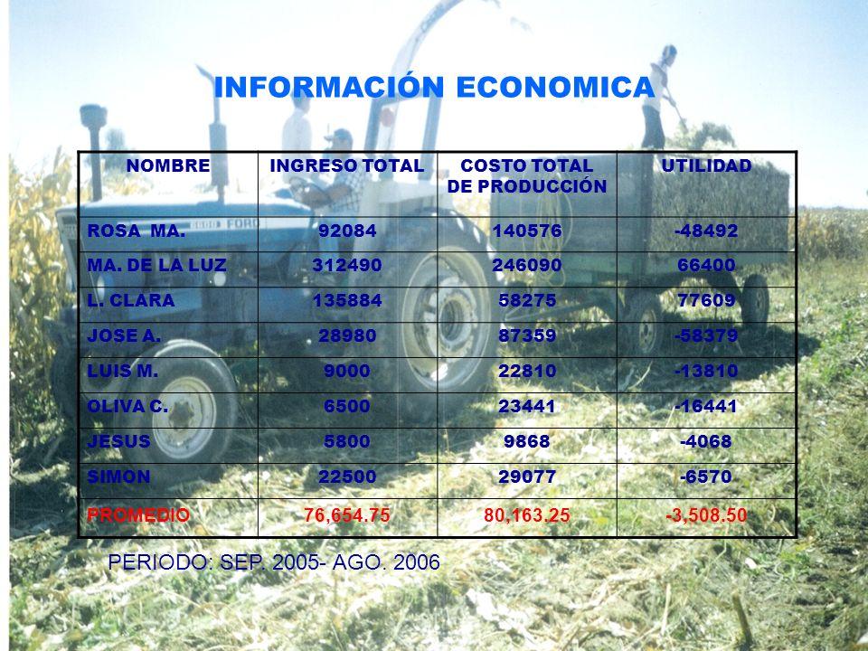 NOMBREINGRESO TOTALCOSTO TOTAL DE PRODUCCIÓN UTILIDAD ROSA MA.92084140576-48492 MA. DE LA LUZ31249024609066400 L. CLARA1358845827577609 JOSE A.2898087