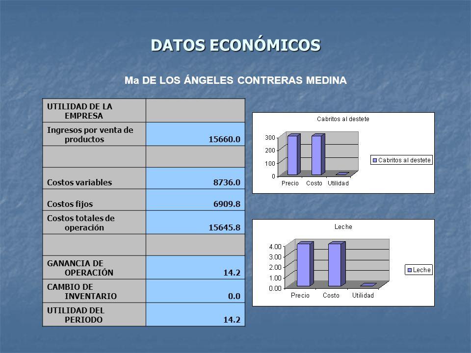 DATOS ECONÓMICOS UTILIDAD DE LA EMPRESA Ingresos por venta de productos15660.0 Costos variables8736.0 Costos fijos6909.8 Costos totales de operación15