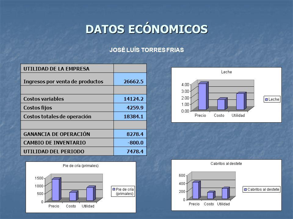 DATOS ECÓNOMICOS UTILIDAD DE LA EMPRESA Ingresos por venta de productos26662.5 Costos variables14124.2 Costos fijos4259.9 Costos totales de operación1