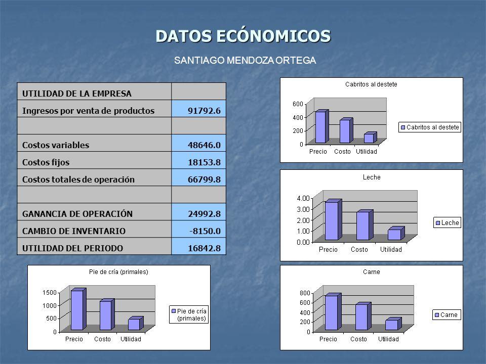 DATOS ECÓNOMICOS UTILIDAD DE LA EMPRESA Ingresos por venta de productos91792.6 Costos variables48646.0 Costos fijos18153.8 Costos totales de operación