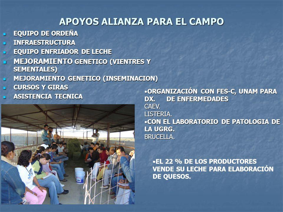 APOYOS ALIANZA PARA EL CAMPO EQUIPO DE ORDEÑA EQUIPO DE ORDEÑA INFRAESTRUCTURA INFRAESTRUCTURA EQUIPO ENFRIADOR DE LECHE EQUIPO ENFRIADOR DE LECHE MEJ