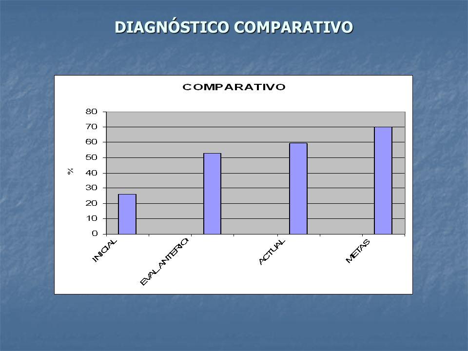DIAGNÓSTICO COMPARATIVO