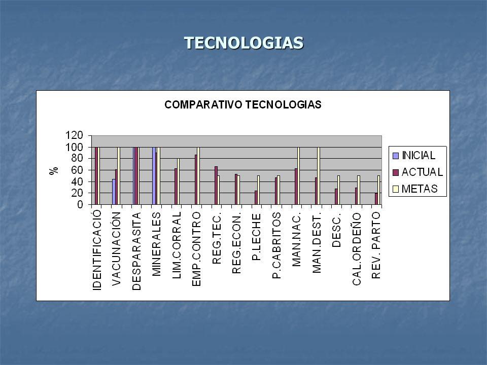 PRÁCTICAS TECNOLÓGICAS ATENCIÓN DE PARTOS IDENTIFICACIÓN PBA.