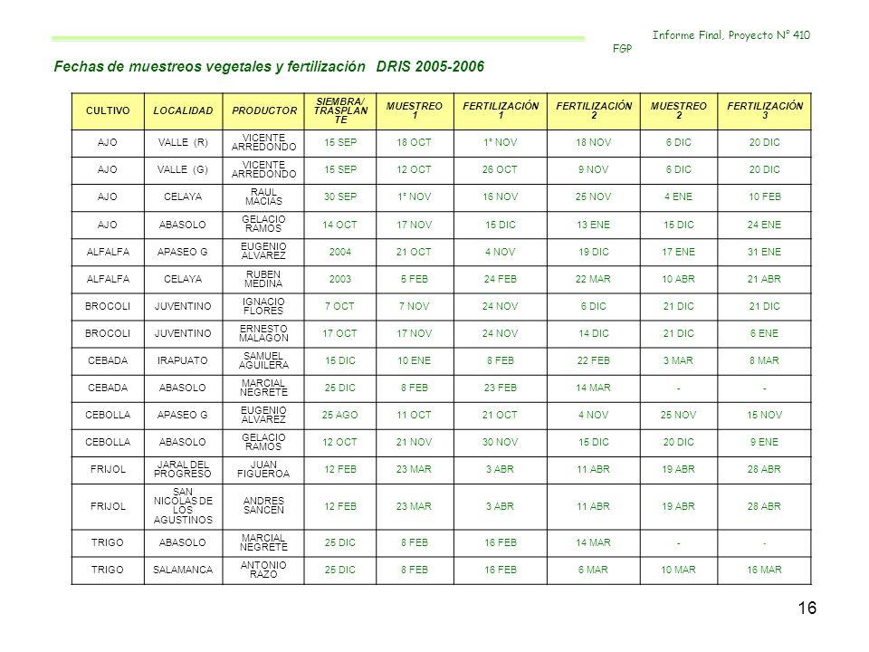 16 Fechas de muestreos vegetales y fertilización DRIS 2005-2006 CULTIVOLOCALIDADPRODUCTOR SIEMBRA/ TRASPLAN TE MUESTREO 1 FERTILIZACIÓN 1 FERTILIZACIÓ