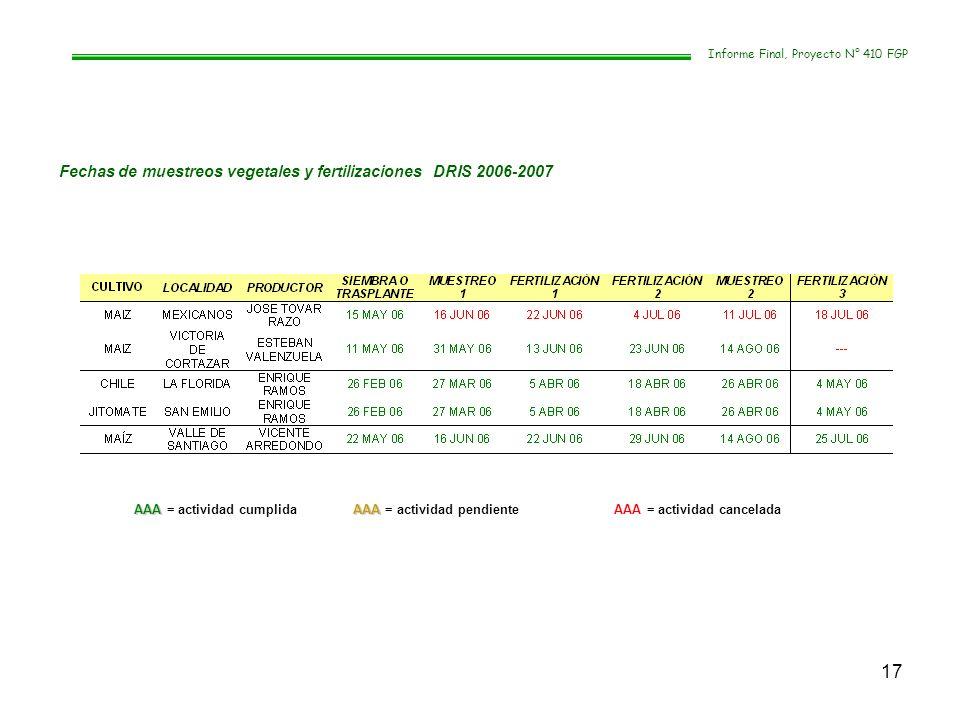 17 Informe Final, Proyecto N° 410 FGP Fechas de muestreos vegetales y fertilizaciones DRIS 2006-2007 AAAAAA AAA = actividad cumplida AAA = actividad p