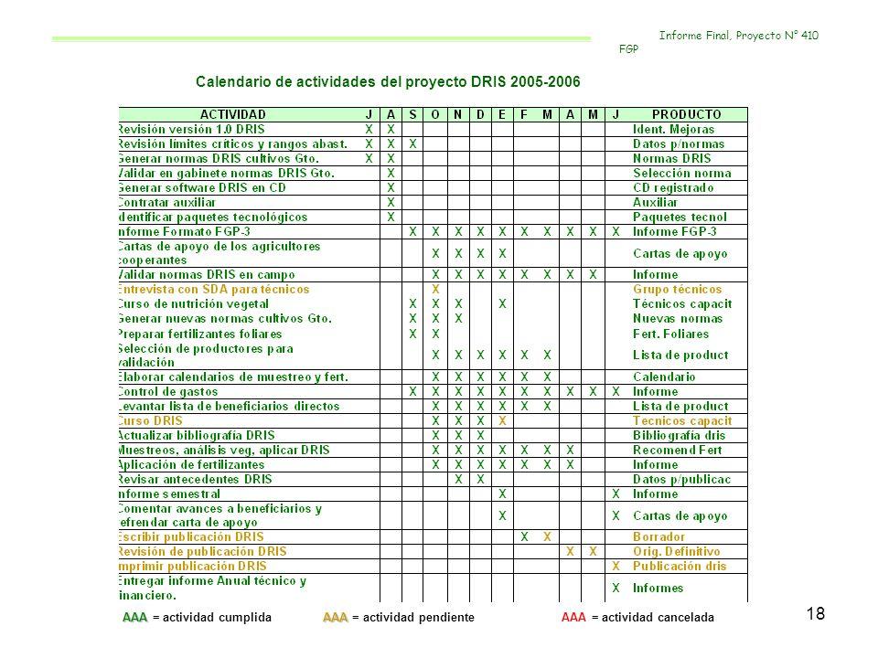 18 Calendario de actividades del proyecto DRIS 2005-2006 AAAAAA AAA = actividad cumplida AAA = actividad pendiente AAA = actividad cancelada Informe F