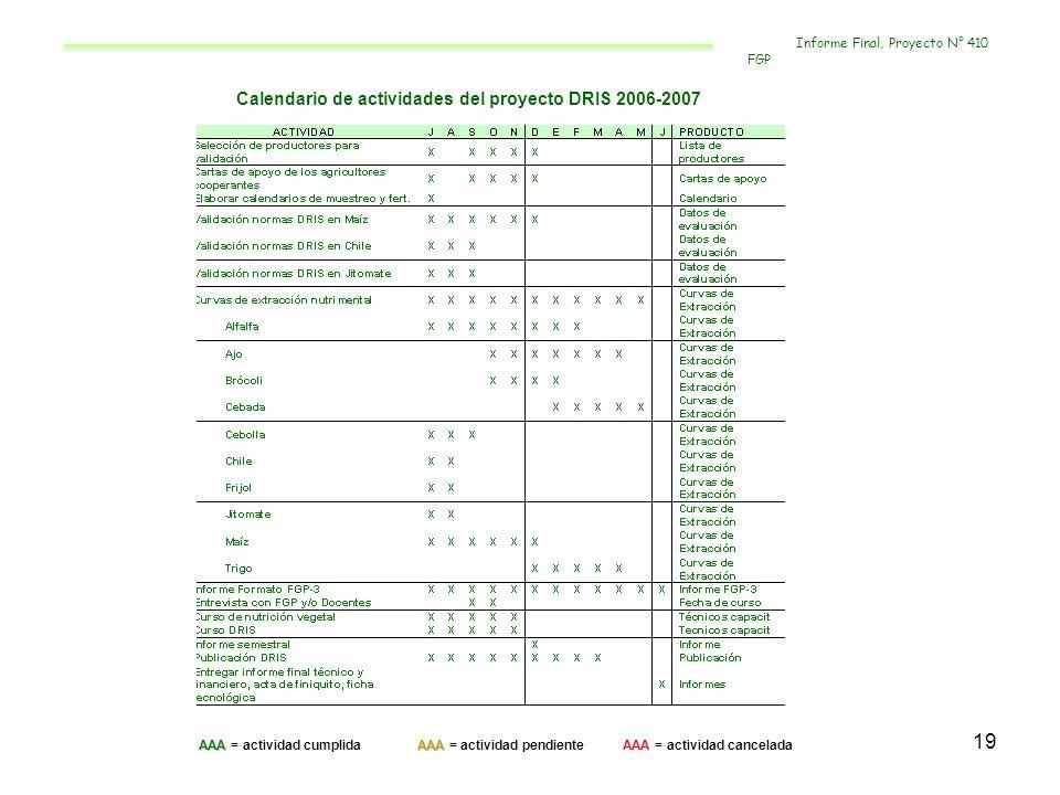 19 Calendario de actividades del proyecto DRIS 2006-2007 AAAAAA AAA = actividad cumplida AAA = actividad pendiente AAA = actividad cancelada Informe F
