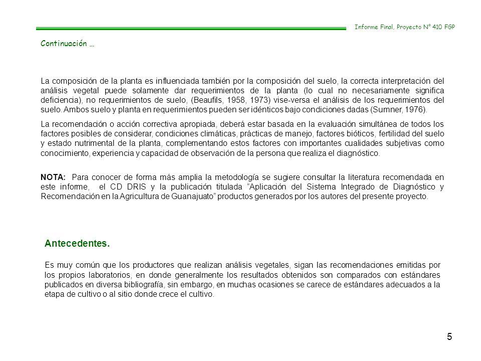 16 Fechas de muestreos vegetales y fertilización DRIS 2005-2006 CULTIVOLOCALIDADPRODUCTOR SIEMBRA/ TRASPLAN TE MUESTREO 1 FERTILIZACIÓN 1 FERTILIZACIÓN 2 MUESTREO 2 FERTILIZACIÓN 3 AJOVALLE (R) VICENTE ARREDONDO 15 SEP18 OCT1° NOV18 NOV6 DIC20 DIC AJOVALLE (G) VICENTE ARREDONDO 15 SEP12 OCT26 OCT9 NOV6 DIC20 DIC AJOCELAYA RAUL MACIAS 30 SEP1° NOV16 NOV25 NOV4 ENE10 FEB AJOABASOLO GELACIO RAMOS 14 OCT17 NOV15 DIC13 ENE15 DIC24 ENE ALFALFAAPASEO G EUGENIO ALVAREZ 200421 OCT4 NOV19 DIC17 ENE31 ENE ALFALFACELAYA RUBEN MEDINA 20035 FEB24 FEB22 MAR10 ABR21 ABR BROCOLIJUVENTINO IGNACIO FLORES 7 OCT7 NOV24 NOV6 DIC21 DIC BROCOLIJUVENTINO ERNESTO MALAGON 17 OCT17 NOV24 NOV14 DIC21 DIC6 ENE CEBADAIRAPUATO SAMUEL AGUILERA 15 DIC10 ENE8 FEB22 FEB3 MAR8 MAR CEBADAABASOLO MARCIAL NEGRETE 25 DIC8 FEB23 FEB14 MAR-- CEBOLLAAPASEO G EUGENIO ALVAREZ 25 AGO11 OCT21 OCT4 NOV25 NOV15 NOV CEBOLLAABASOLO GELACIO RAMOS 12 OCT21 NOV30 NOV15 DIC20 DIC9 ENE FRIJOL JARAL DEL PROGRESO JUAN FIGUEROA 12 FEB23 MAR3 ABR11 ABR19 ABR28 ABR FRIJOL SAN NICOLAS DE LOS AGUSTINOS ANDRES SANCEN 12 FEB23 MAR3 ABR11 ABR19 ABR28 ABR TRIGOABASOLO MARCIAL NEGRETE 25 DIC8 FEB16 FEB14 MAR-- TRIGOSALAMANCA ANTONIO RAZO 25 DIC8 FEB16 FEB6 MAR10 MAR16 MAR Informe Final, Proyecto N° 410 FGP
