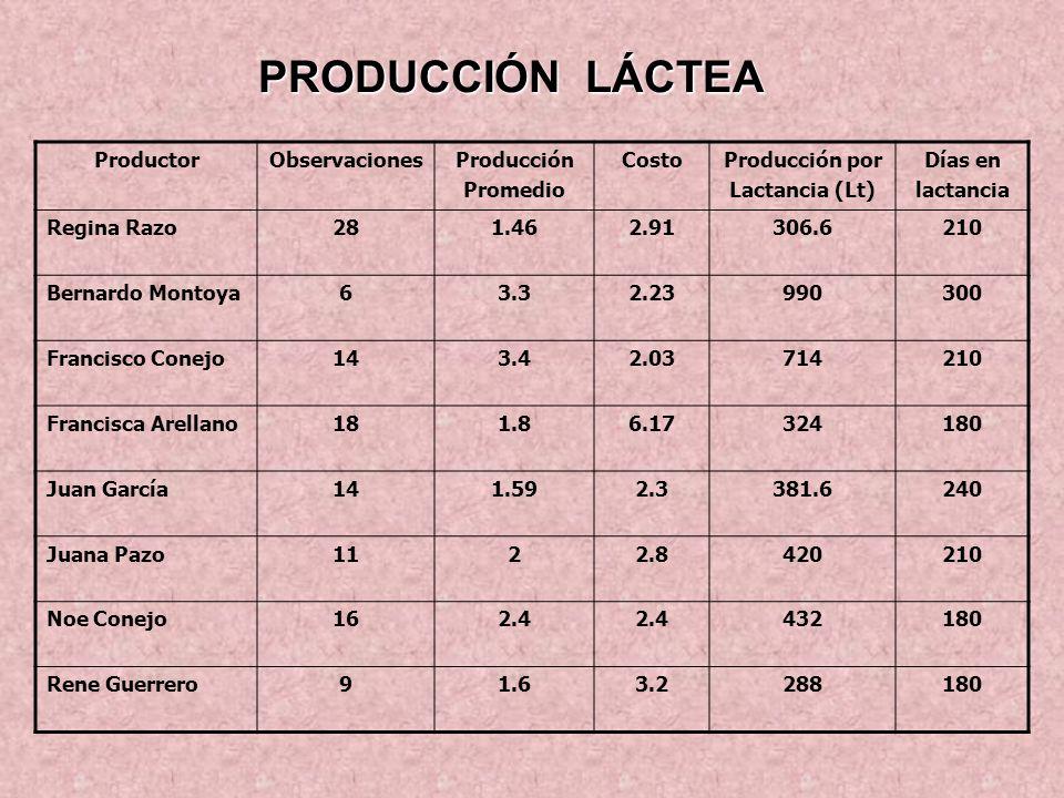 COMPORTAMIENTO REPRODUCTIVO PARÁMETROSAVANCEMETA % Fertilidad natural9285 %Fertilidad Inducida e I.A.4850 Prolificidad1.61.2 % Reemplazos1420 % Mortandad en adultos55 n=221 PRODUCCIÓN LÁCTEA DE VIENTRES PARÁMETROSACTUALMETA Producción por lactancia Kg482480 Días en lactancia213240 Producción por día en lactancia2.192 n=116