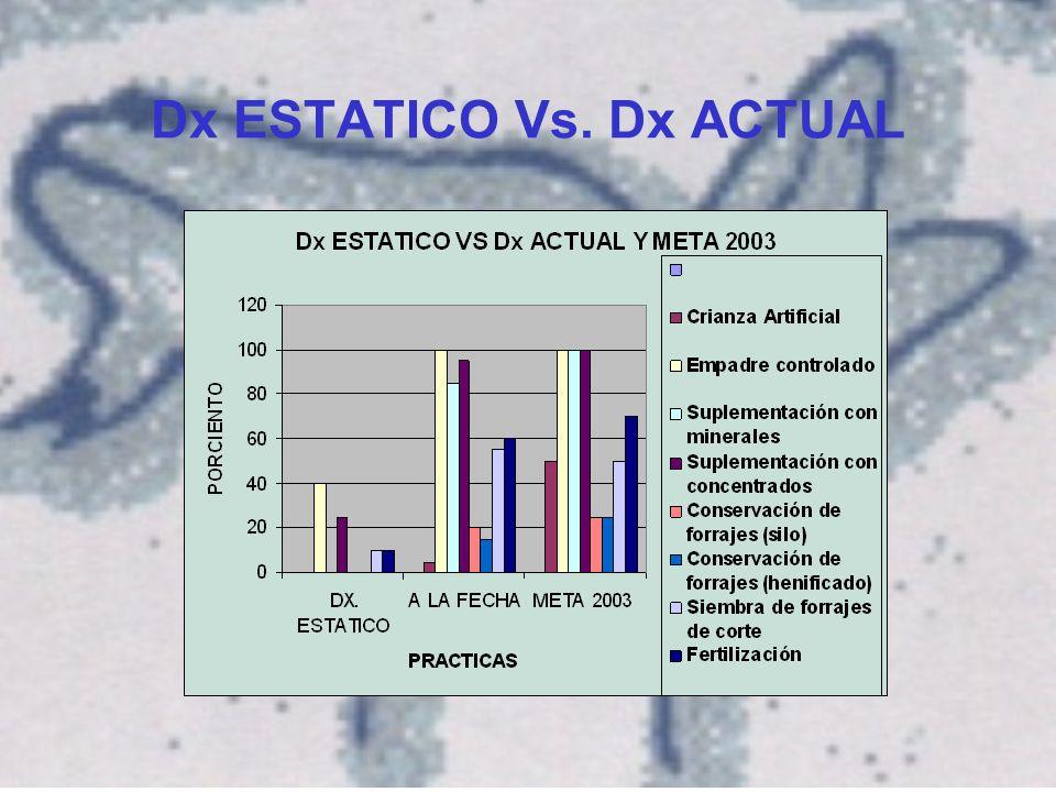 IMPACTO ECONOMICO 70% AUMENTO EL PESO DE LOS CABRITOS AL DESTETE GDP DE 333 gr/día en 45 días 100% AUMENTO EL VALOR DE HEMBRAS MENORES A 4 MESES 30% BAJARON LOS COSTOS DE PRODUCCION $1.54 COSTO DE ALIMENTACION/LITRO DE LECHE