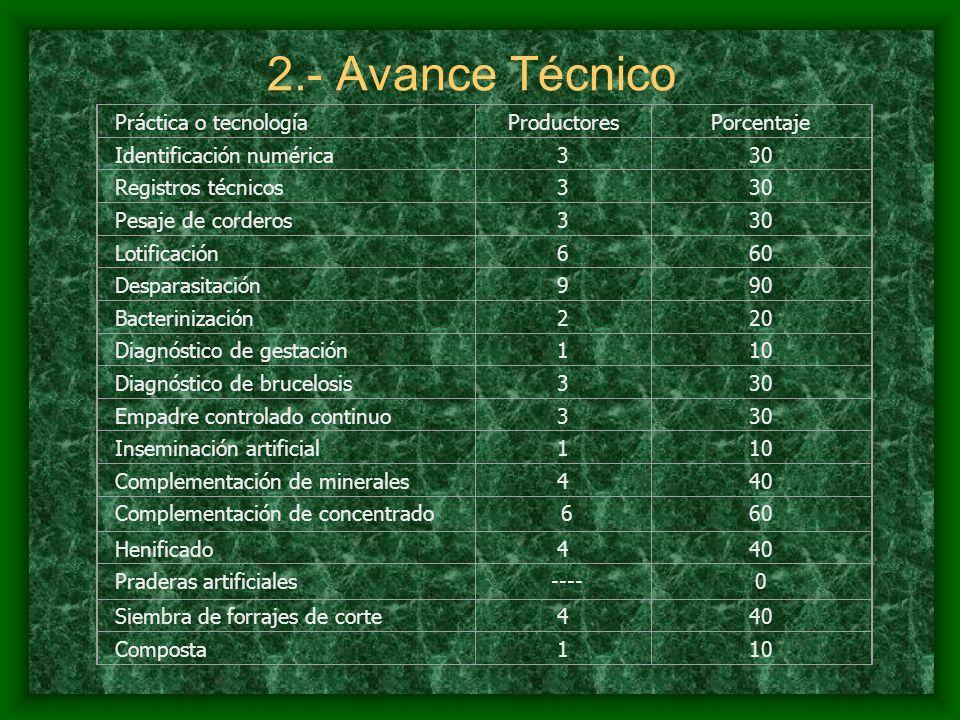 2.- Avance Técnico Práctica o tecnologíaProductoresPorcentaje Identificación numérica33030 Registros técnicos33030 Pesaje de corderos33030 Lotificación66060 Desparasitación99090 Bacterinización22020 Diagnóstico de gestación11010 Diagnóstico de brucelosis33030 Empadre controlado continuo33030 Inseminación artificial11010 Complementación de minerales44040 Complementación de concentrado 660 Henificado440 Praderas artificiales ----0 Siembra de forrajes de corte44040 Composta11010