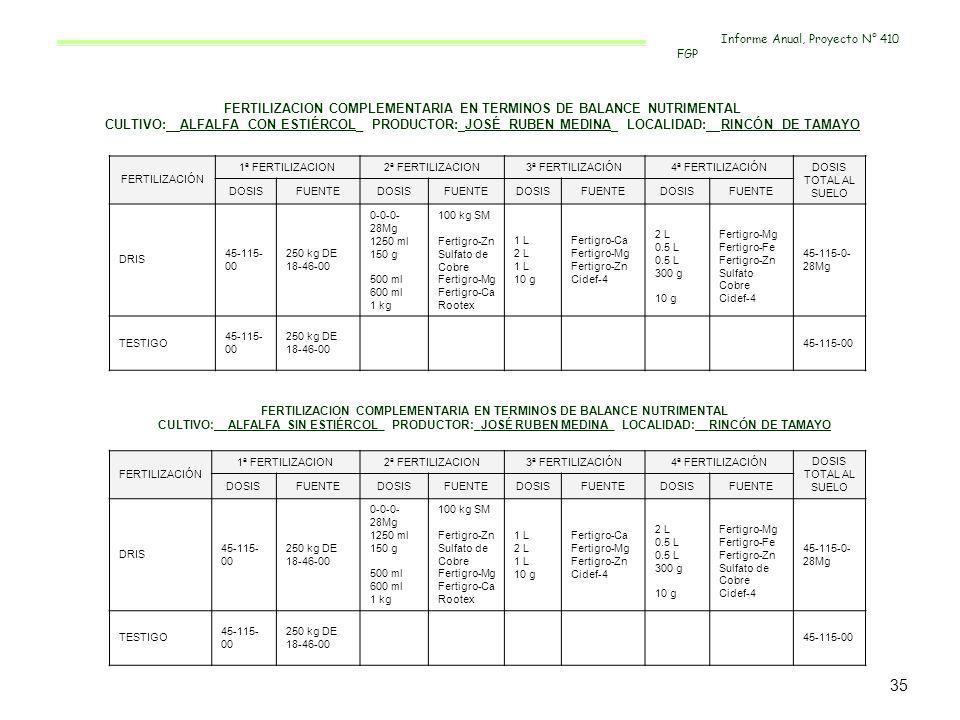 FERTILIZACION COMPLEMENTARIA EN TERMINOS DE BALANCE NUTRIMENTAL CULTIVO:__ALFALFA CON ESTIÉRCOL_ PRODUCTOR:_JOSÉ RUBEN MEDINA_ LOCALIDAD:__RINCÓN DE T