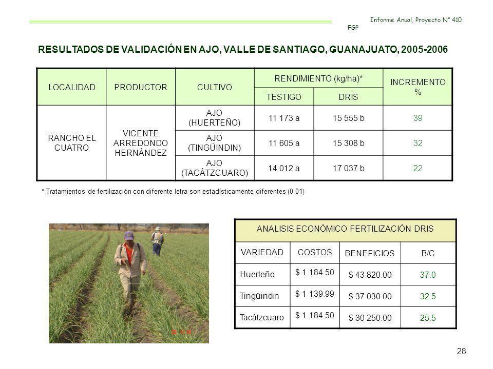 RESULTADOS DE VALIDACIÓN EN AJO, VALLE DE SANTIAGO, GUANAJUATO, 2005-2006 LOCALIDADPRODUCTORCULTIVO RENDIMIENTO (kg/ha)* INCREMENTO % TESTIGODRIS RANC