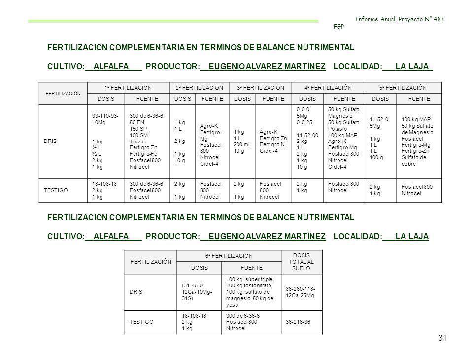 FERTILIZACION COMPLEMENTARIA EN TERMINOS DE BALANCE NUTRIMENTAL CULTIVO:__ALFALFA___ PRODUCTOR:__EUGENIO ALVAREZ MARTÍNEZ LOCALIDAD:___LA LAJA_ FERTIL