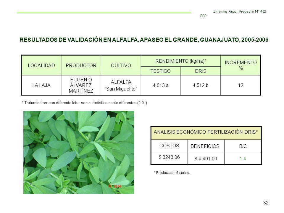 RESULTADOS DE VALIDACIÓN EN ALFALFA, APASEO EL GRANDE, GUANAJUATO, 2005-2006 LOCALIDADPRODUCTORCULTIVO RENDIMIENTO (kg/ha)* INCREMENTO % TESTIGODRIS L