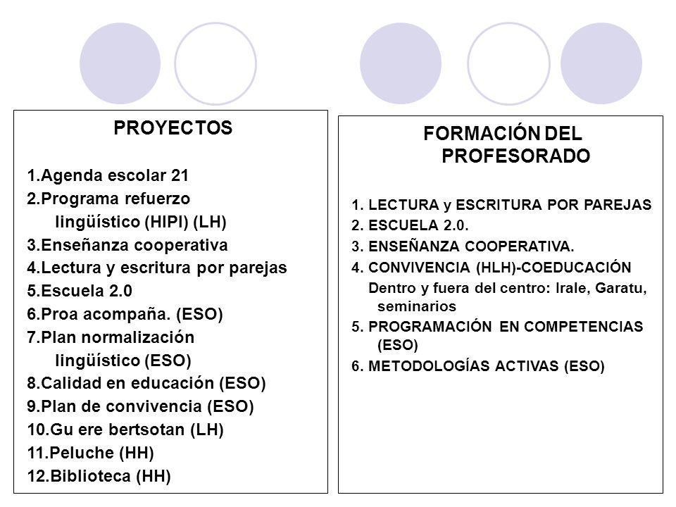 PROYECTOS 1.Agenda escolar 21 2.Programa refuerzo lingüístico (HIPI) (LH) 3.Enseñanza cooperativa 4.Lectura y escritura por parejas 5.Escuela 2.0 6.Pr