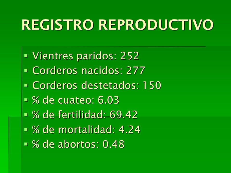 REGISTRO REPRODUCTIVO Vientres paridos: 252 Vientres paridos: 252 Corderos nacidos: 277 Corderos nacidos: 277 Corderos destetados: 150 Corderos destet