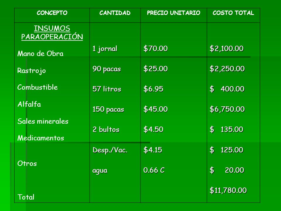 CONCEPTOCANTIDADPRECIO UNITARIOCOSTO TOTAL INSUMOS PARAOPERACIÓN Mano de Obra Rastrojo Combustible Alfalfa Sales minerales Medicamentos Otros Total 1