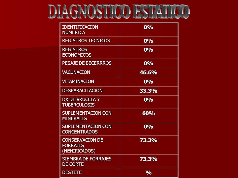 IDENTIFICACION NUMERICA 0% REGISTROS TECNICOS 0% REGISTROS ECONOMICOS 0% PESAJE DE BECERRROS 0% VACUNACION46.6% VITAMINACION0% DESPARACITACION33.3% DX