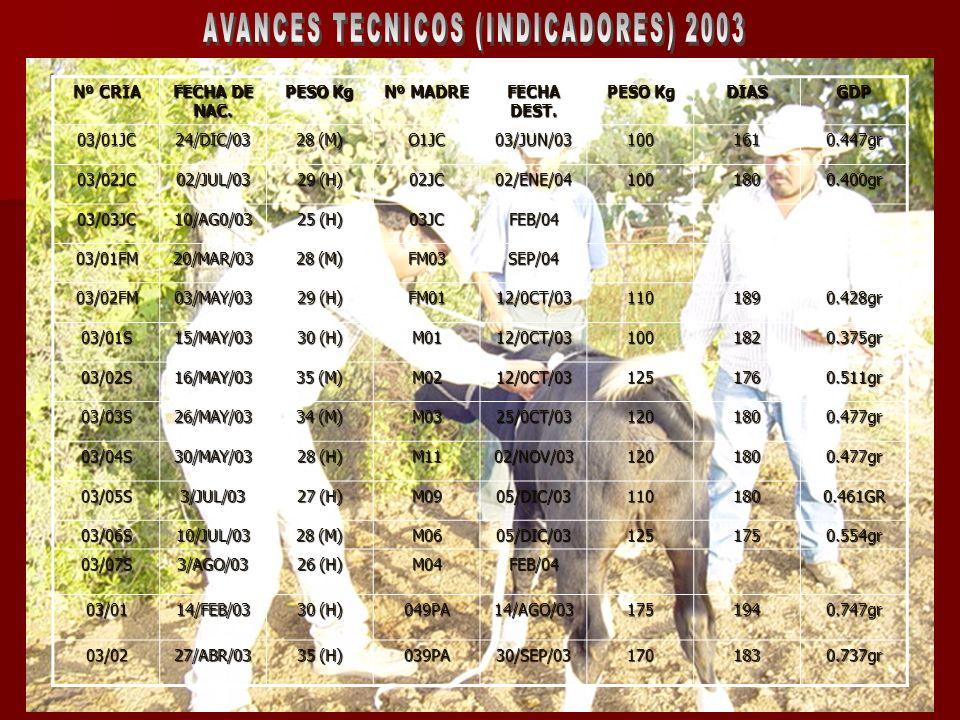 Nº CRIA FECHA DE NAC. PESO Kg Nº MADRE FECHA DEST. PESO Kg DIASGDP03/01JC24/DIC/03 28 (M) O1JC03/JUN/031001610.447gr 03/02JC02/JUL/03 29 (H) 02JC02/EN