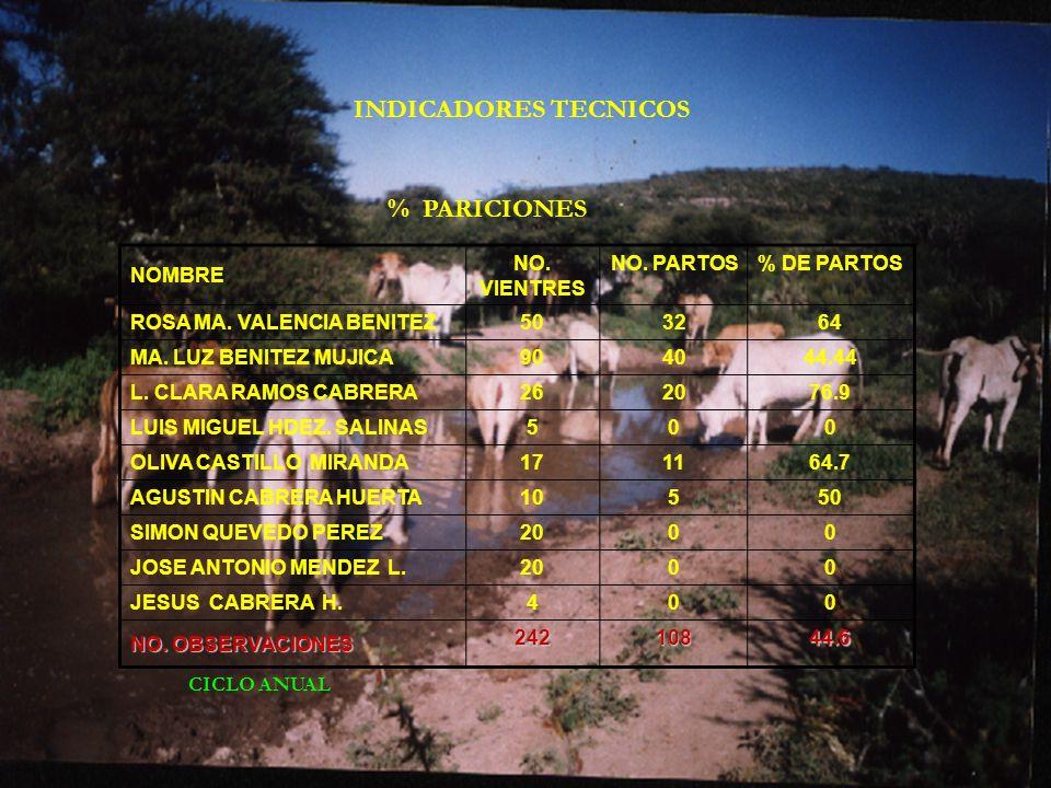 INDICADORES TECNICOS NOMBRE NO. VIENTRES NO. PARTOS% DE PARTOS ROSA MA. VALENCIA BENITEZ503264 MA. LUZ BENITEZ MUJICA904044.44 L. CLARA RAMOS CABRERA2