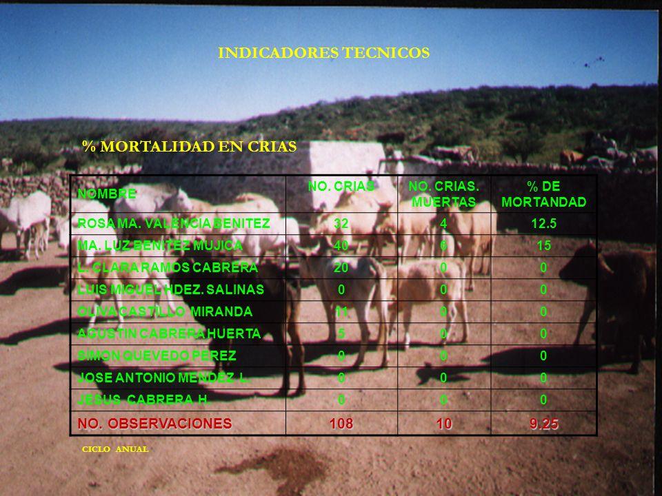 NOMBRE NO. CRIASNO. CRIAS. MUERTAS % DE MORTANDAD ROSA MA. VALENCIA BENITEZ32412.5 MA. LUZ BENITEZ MUJICA40615 L. CLARA RAMOS CABRERA2000 LUIS MIGUEL