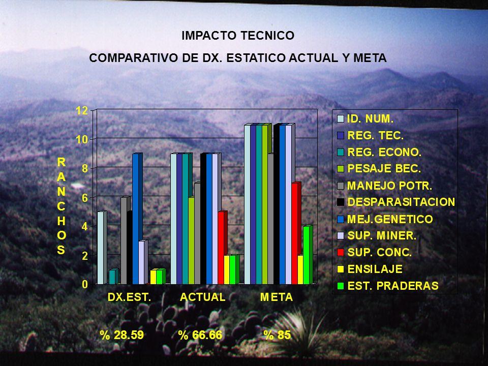 RANCHOSRANCHOS IMPACTO TECNICO COMPARATIVO DE DX. ESTATICO ACTUAL Y META % 28.59 % 66.66 % 85