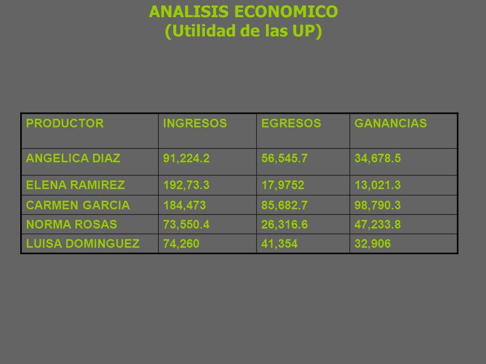 COMPORTAMIENTO REPRODUCTIVO INDICADORMETAAVANCEn % DE FERTILIDAD EN MONTA NATURAL 90 86.6380 % PROLIFICIDAD1.21.69380 IMPACTO TECNICO PRODUCCIÓN DE LECHE DE VIENTRES INDICADOR METAAVANCEn PRODUCCIÓN POR LACTANCIA KG.>450 357.06274 DÍAS EN LACTANCIA 300 243274 PRODUCCIÓN POR DÍA EN LACTANCIA KG.