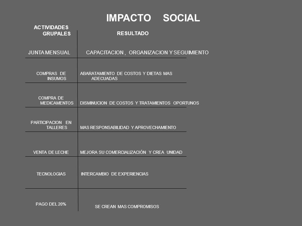 CAPACITACIONES TECNICO CAPACITACIÓN: TALLER DE ELABORACION DE PRODUCTOS LACTEOS CURSO DE NUTRICIÓN E INSEMINACION JUNTA MENSUAL ESPECIE PRODUCTO (PRACTICAS DE MANEJO ZOOTECNICO E INTERCAMBIO DE EXPERIENCIAS EN LOS GRUPOS) PRODUCCION DE FORRAJE HIDROPONICO, CICLO DE CONFERENCIAS FERIA EXPO NACIONAL DE LA CABRA, EL QUESO Y LA CAJETA, APRECIACION LINEA DE LA CABRA, CURSO DE ADMINISTRACION PRODUCTORES CAPACITACIÓN: GIRAS TECNICAS: EXPOSICION GANADERA A LA FERIA DE CELAYA ENCUENTRO DE EXPERIENCIAS EXITOSAS (RENDRUS) ENCUENTRO ESTATAL GGAVATT EXPO NACIONAL DE LA CABRA, EL QUESO Y LA CAJETA.