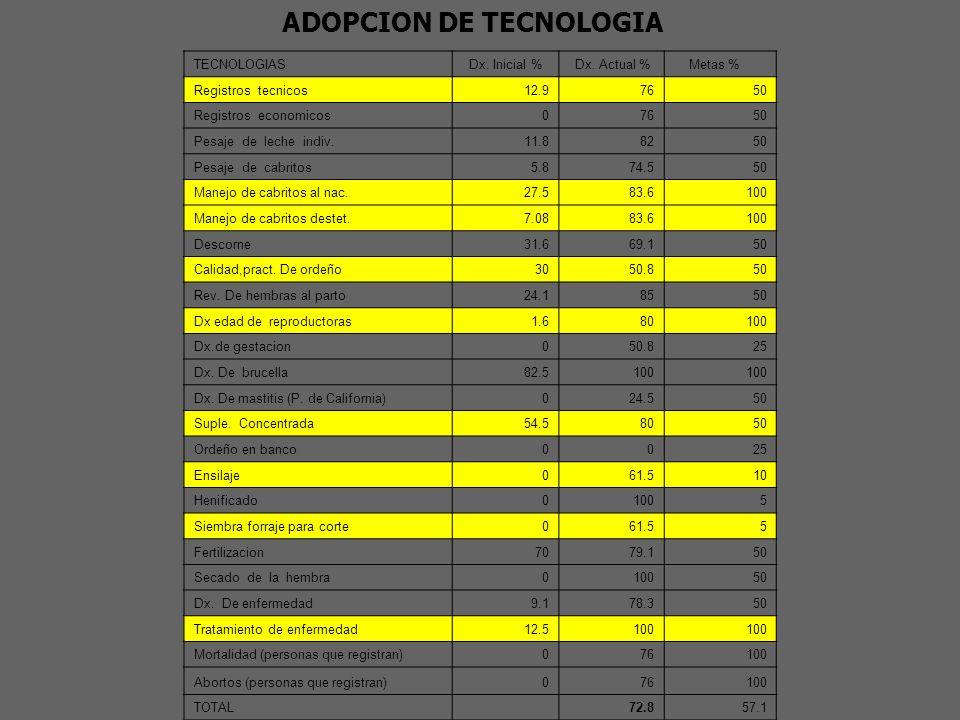 MARCO DE REFERENCIA PRODUCTORES ACTUALES13 MUJERES100% HOMBRES0 FECHA DE INICIO TECNICO01 DE DICIEMBRE 2004 FECHA DE ACTA CONSTITUTIVA 2 OCTUBRE DEL 2002 SOCIOS FUNDADORES10 ESCOLARIDAD3° DE PRIMARIA % DE ANALFABETISMO23% DEPENDIENTES PROMEDIO4 INVENTARIO GANADERO960 PROMEDIO DE CABEZAS POR PRODUCTOR 73.8 GRADO DE DEPENDENCIA DE LA ACTIVIDAD 90%