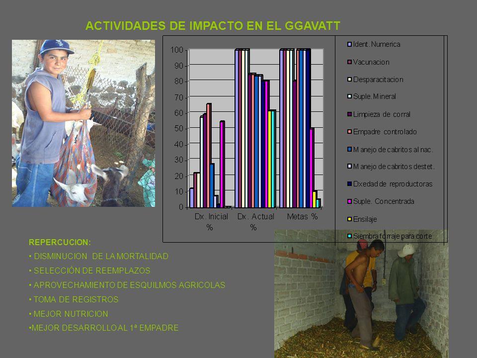 ADOPCION DE TECNOLOGIA TECNOLOGIAS Dx. Inicial % Dx.