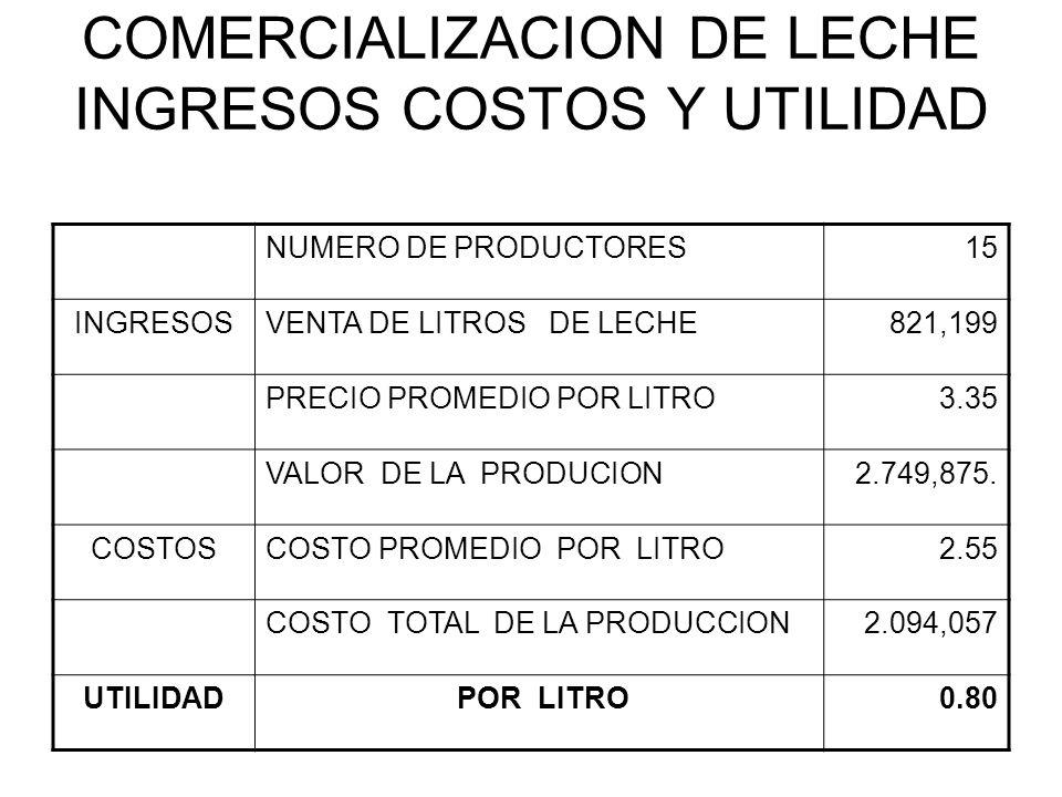 COMERCIALIZACION DE LECHE INGRESOS COSTOS Y UTILIDAD NUMERO DE PRODUCTORES15 INGRESOSVENTA DE LITROS DE LECHE821,199 PRECIO PROMEDIO POR LITRO3.35 VAL