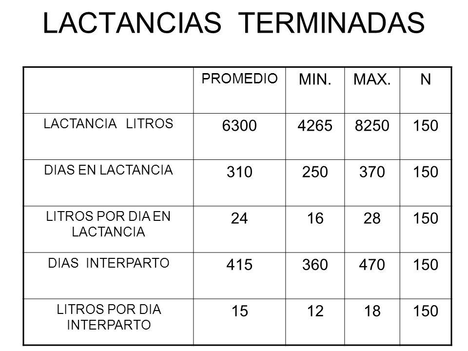 LACTANCIAS TERMINADAS PROMEDIO MIN.MAX.N LACTANCIA LITROS 630042658250150 DIAS EN LACTANCIA 310250370150 LITROS POR DIA EN LACTANCIA 241628150 DIAS IN