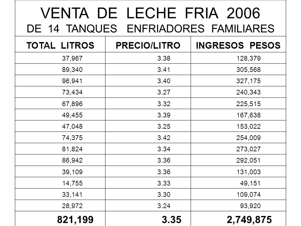 VENTA DE LECHE FRIA 2006 DE 14 TANQUES ENFRIADORES FAMILIARES TOTAL LITROSPRECIO/LITROINGRESOS PESOS 37,967 3.38 128,379 89,340 3.41 305,568 96,941 3.