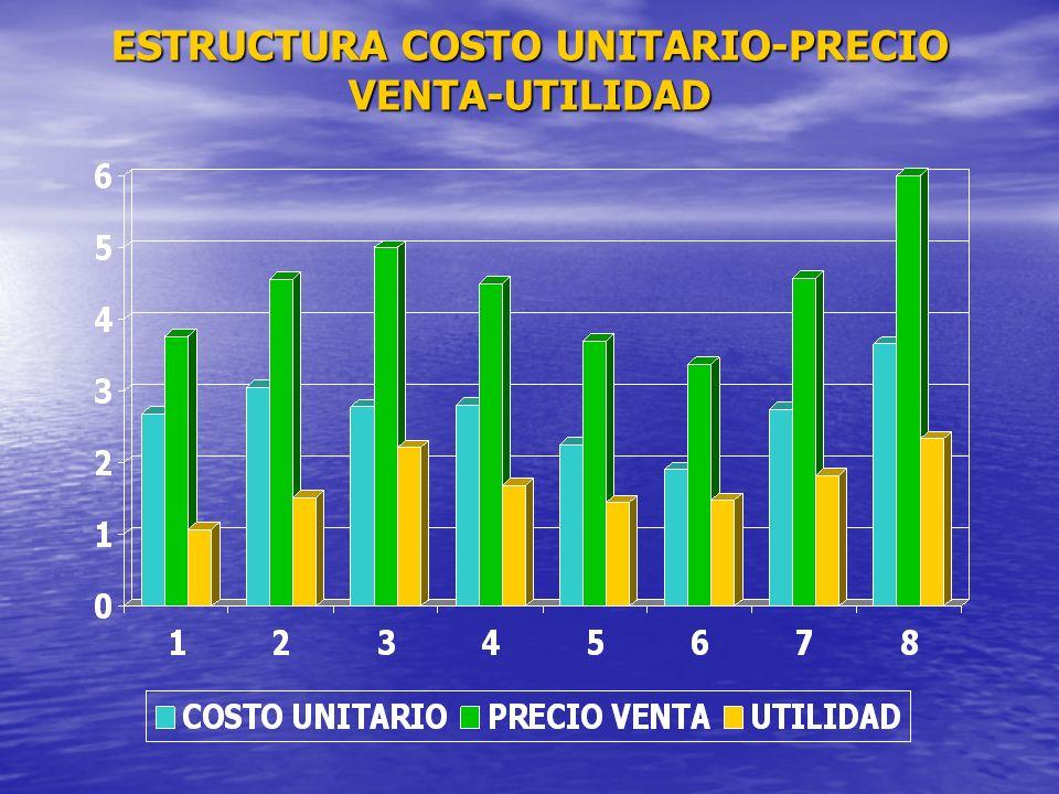 ESTRUCTURA COSTO UNITARIO-PRECIO VENTA-UTILIDAD