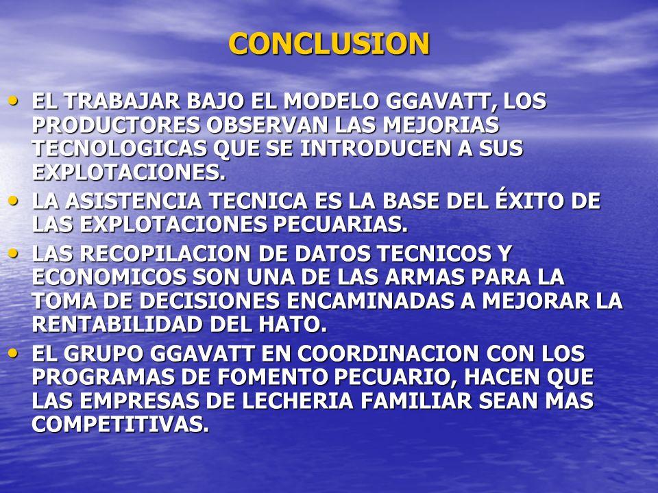 CONCLUSION EL TRABAJAR BAJO EL MODELO GGAVATT, LOS PRODUCTORES OBSERVAN LAS MEJORIAS TECNOLOGICAS QUE SE INTRODUCEN A SUS EXPLOTACIONES. EL TRABAJAR B