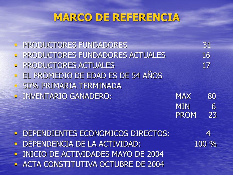 MARCO DE REFERENCIA PRODUCTORES FUNDADORES 31 PRODUCTORES FUNDADORES 31 PRODUCTORES FUNDADORES ACTUALES 16 PRODUCTORES FUNDADORES ACTUALES 16 PRODUCTO